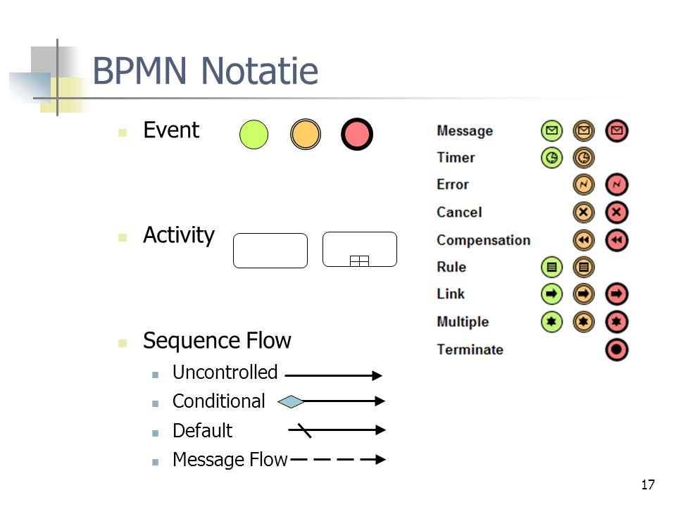 BPMN Notatie Event Activity Sequence Flow Uncontrolled Conditional
