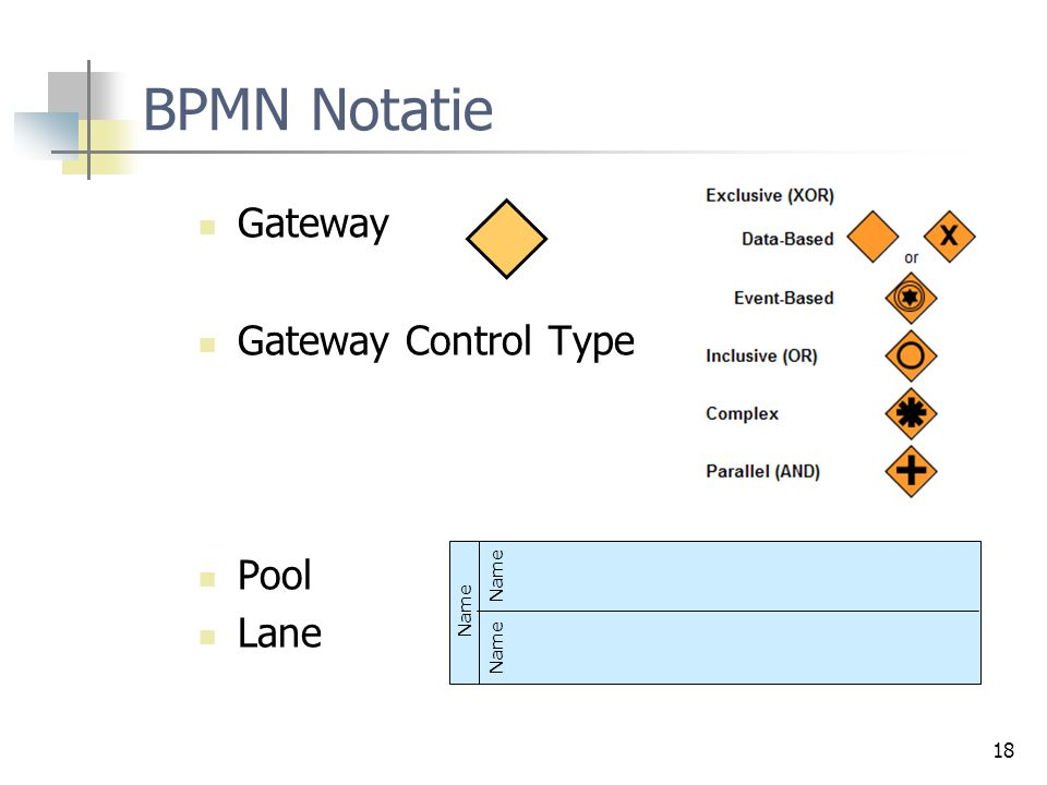 BPMN Notatie Gateway Gateway Control Type Pool Lane Name