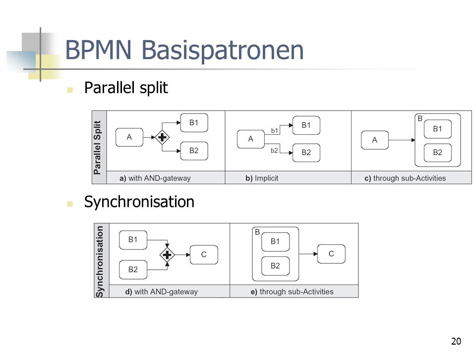 BPMN Basispatronen Parallel split Synchronisation