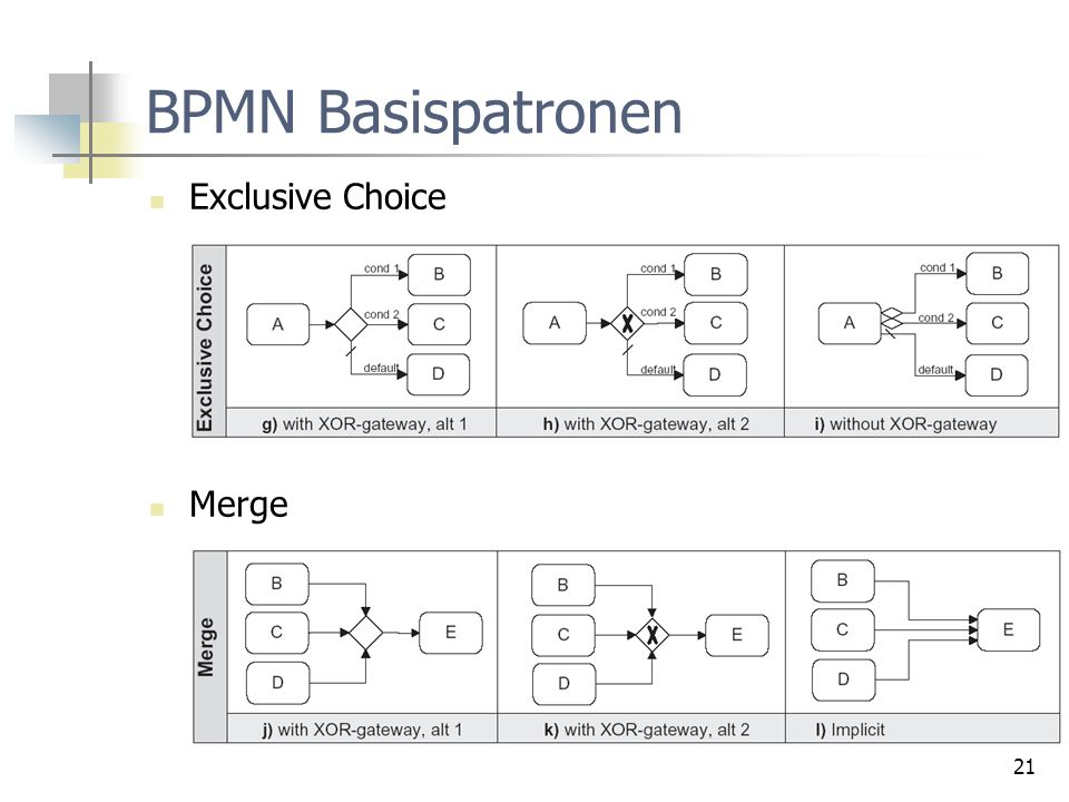 BPMN Basispatronen Exclusive Choice Merge