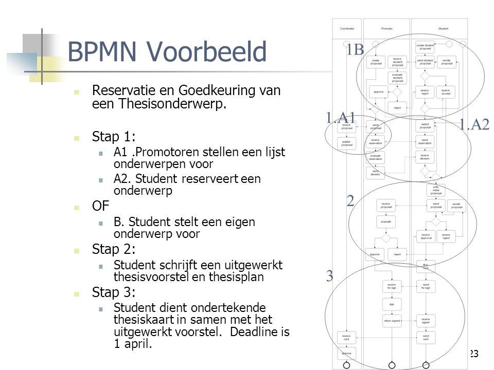 BPMN Voorbeeld 1B. Reservatie en Goedkeuring van een Thesisonderwerp. Stap 1: A1 .Promotoren stellen een lijst onderwerpen voor.