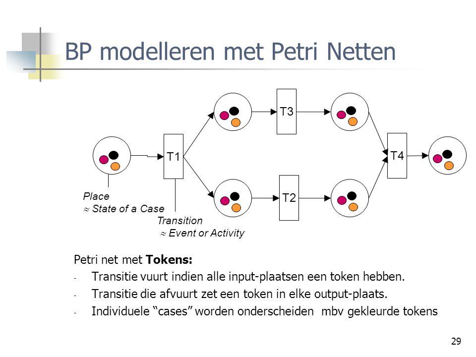 BP modelleren met Petri Netten