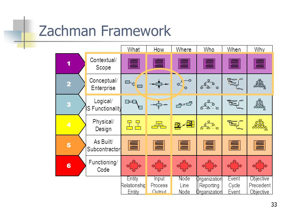 Zachman Framework 1 2 3 4 5 6 Contextual/ Scope Conceptual/ Enterprise
