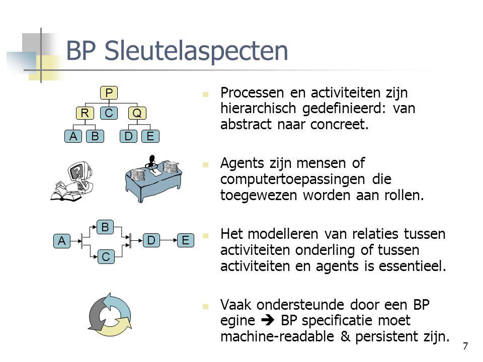 BP Sleutelaspecten Processen en activiteiten zijn hierarchisch gedefinieerd: van abstract naar concreet.