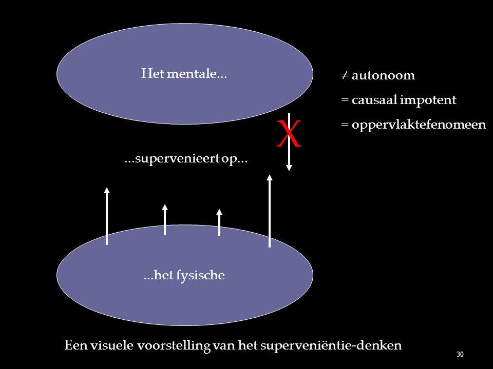 Een visuele voorstelling van het superveniëntie-denken