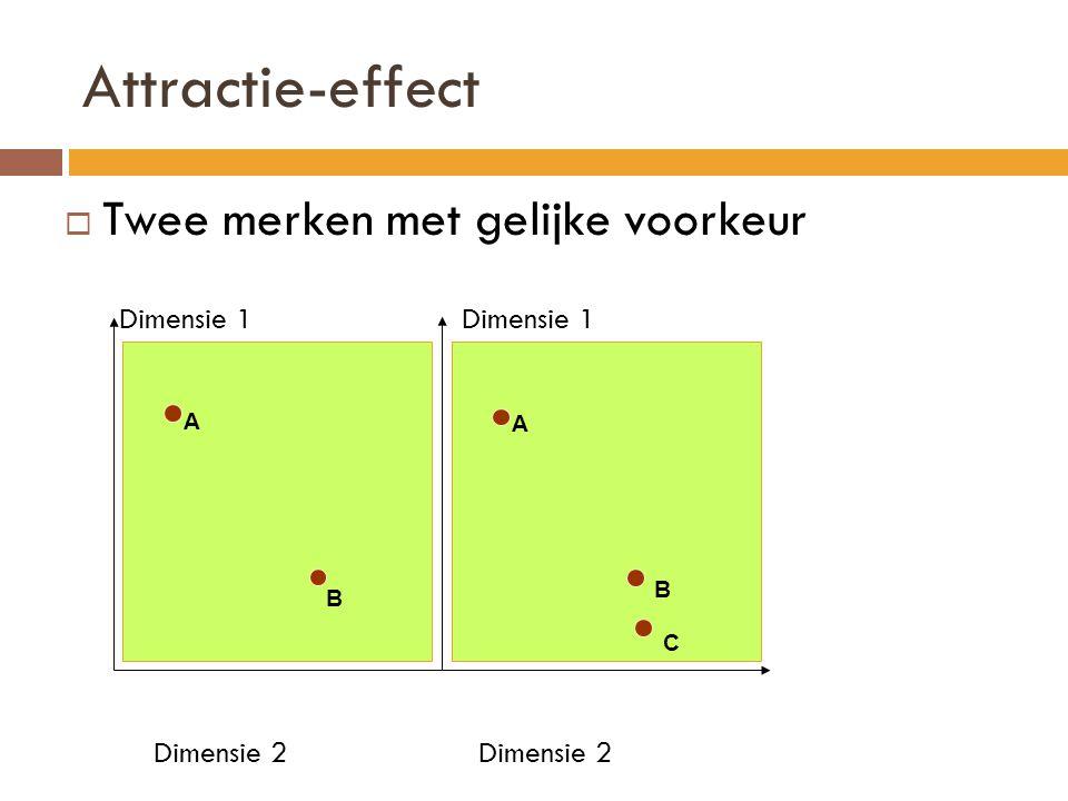 Attractie-effect Twee merken met gelijke voorkeur