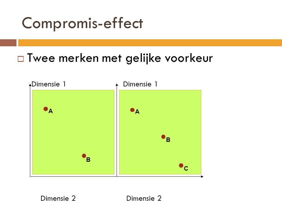 Compromis-effect Twee merken met gelijke voorkeur