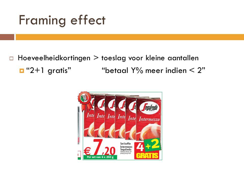 Framing effect 2+1 gratis betaal Y% meer indien < 2
