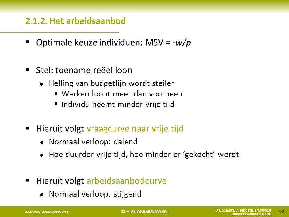 Optimale keuze individuen: MSV = -w/p Stel: toename reëel loon