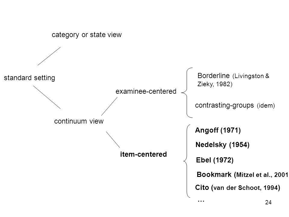 category or state view Borderline (Livingston & Zieky, 1982) standard setting. examinee-centered.