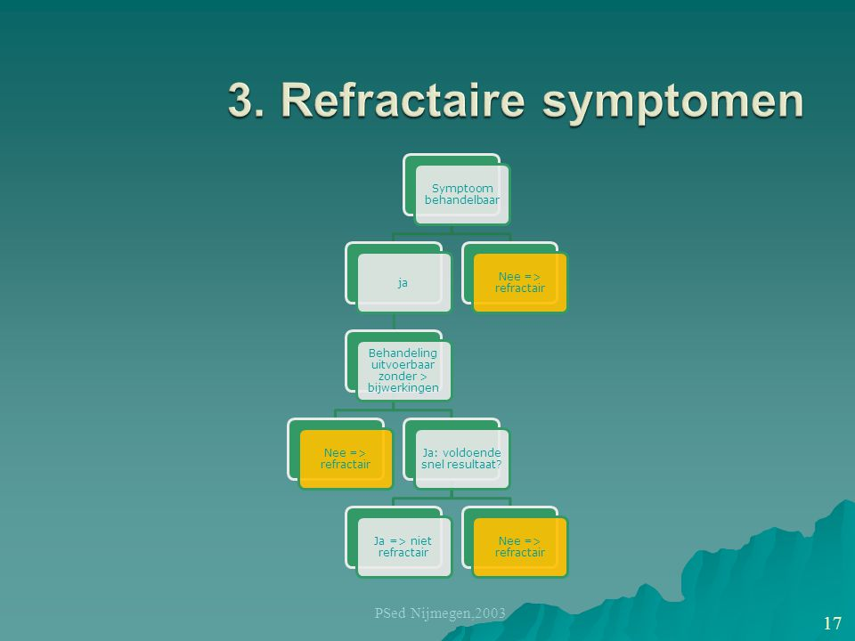 3. Refractaire symptomen