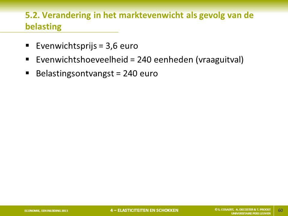 5.2. Verandering in het marktevenwicht als gevolg van de belasting
