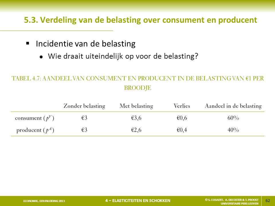 5.3. Verdeling van de belasting over consument en producent