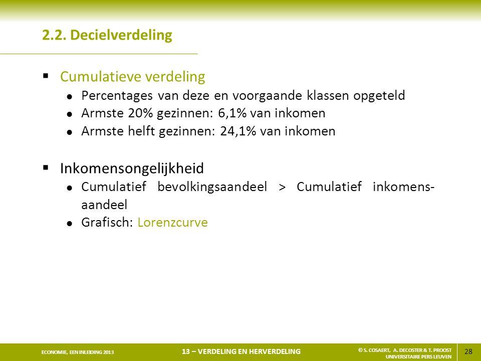 Cumulatieve verdeling