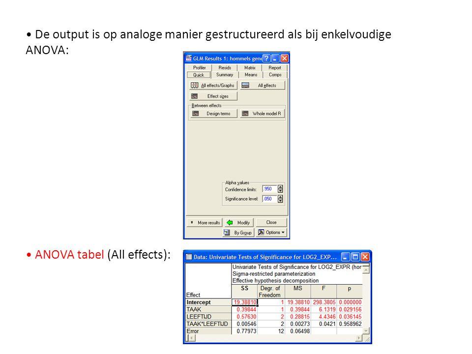 • De output is op analoge manier gestructureerd als bij enkelvoudige ANOVA: