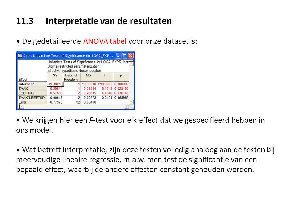 11.3 Interpretatie van de resultaten