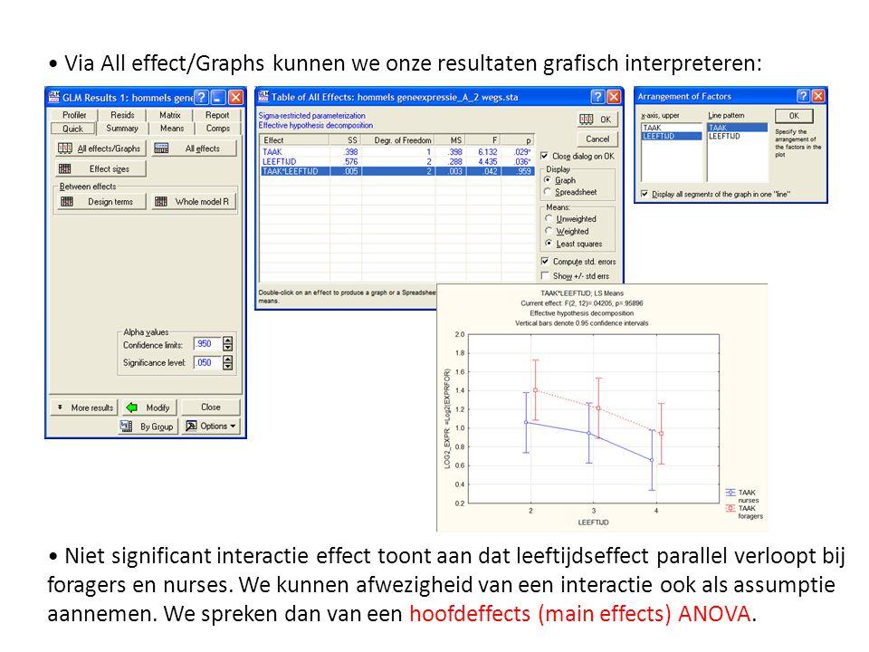 • Via All effect/Graphs kunnen we onze resultaten grafisch interpreteren: