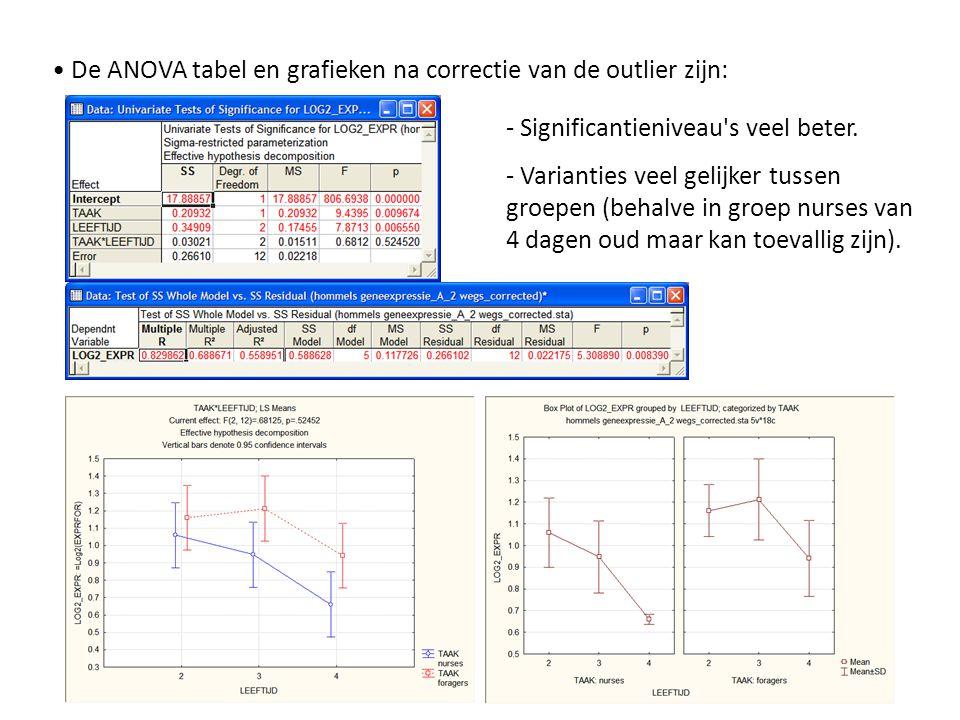 • De ANOVA tabel en grafieken na correctie van de outlier zijn: