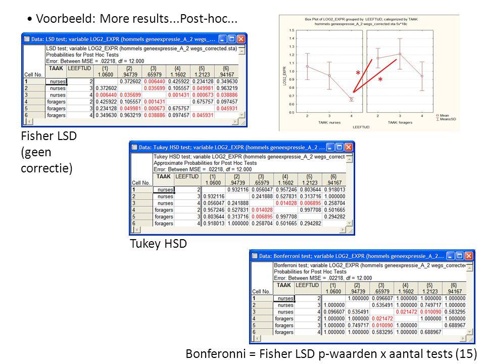 • Voorbeeld: More results...Post-hoc...
