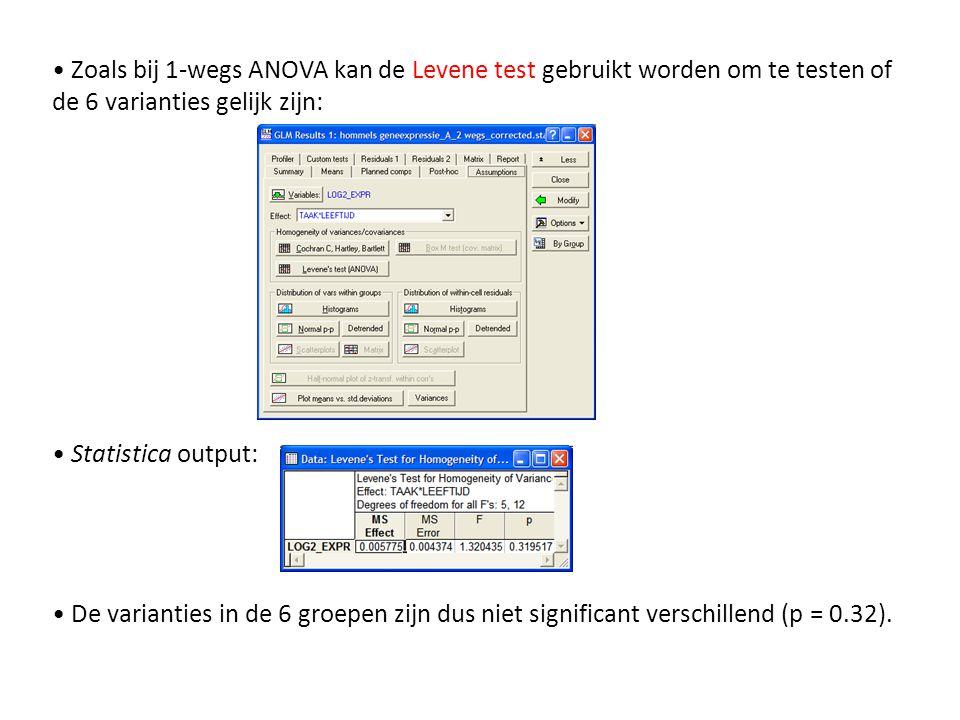 • Zoals bij 1-wegs ANOVA kan de Levene test gebruikt worden om te testen of de 6 varianties gelijk zijn: