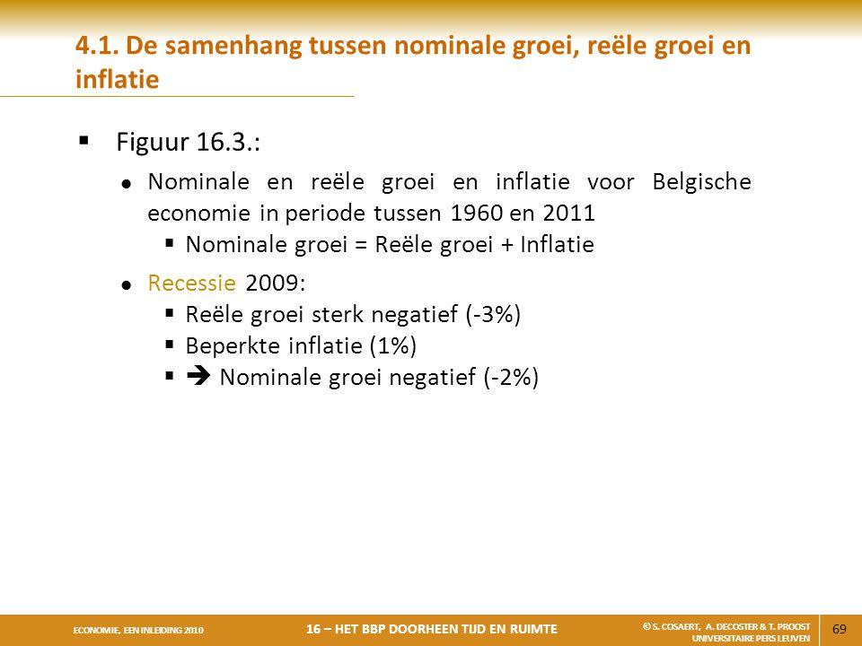 4.1. De samenhang tussen nominale groei, reële groei en inflatie