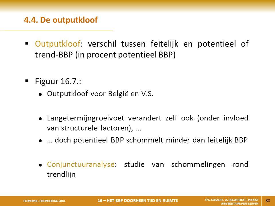 4.4. De outputkloof Outputkloof: verschil tussen feitelijk en potentieel of trend-BBP (in procent potentieel BBP)
