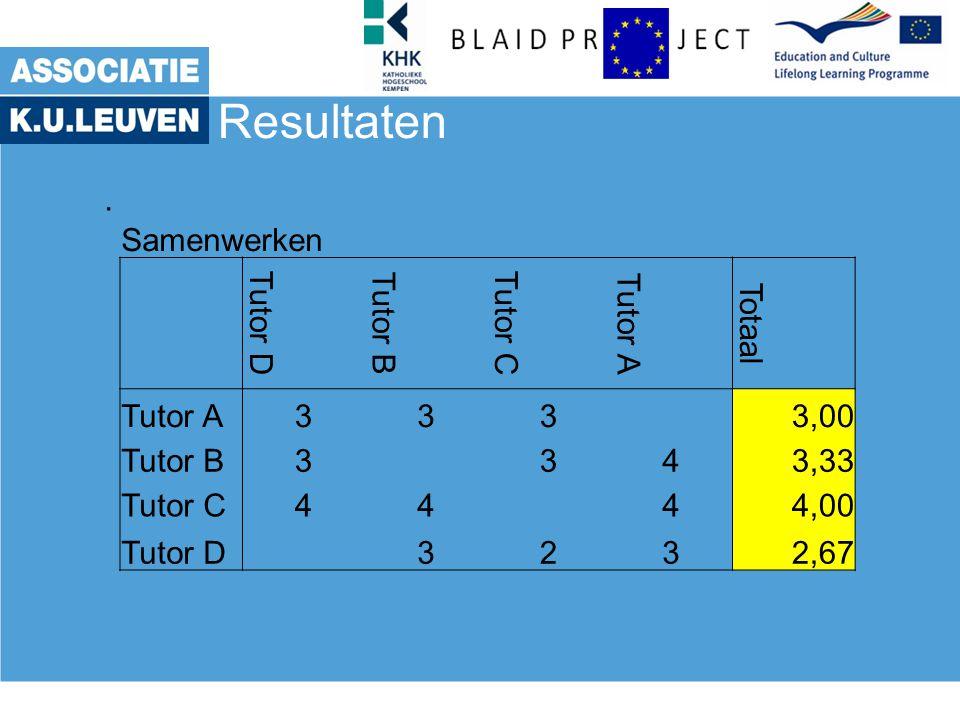 Resultaten . Samenwerken Tutor D Tutor B Tutor C Tutor A Totaal 3 3,00