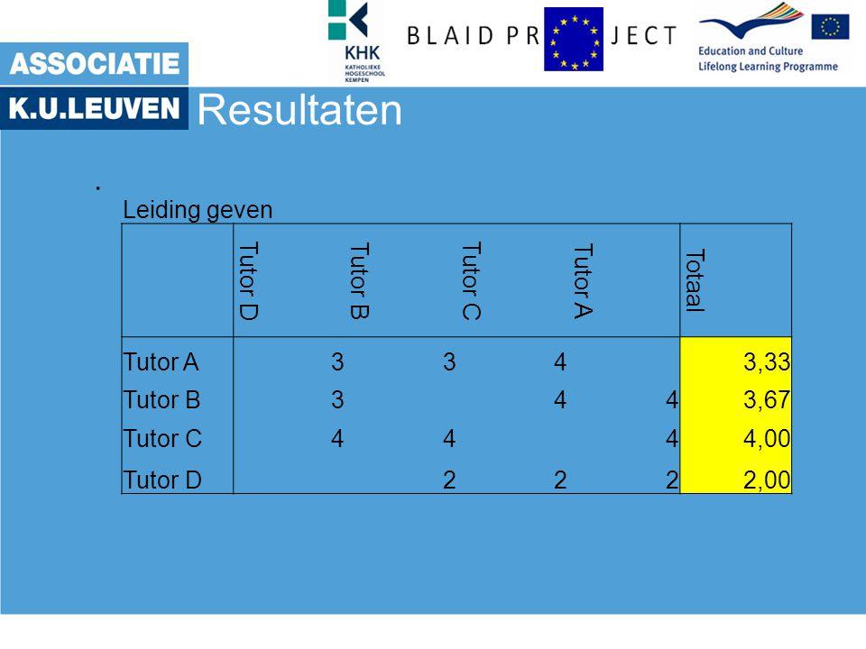 Resultaten . Leiding geven Tutor D Tutor B Tutor C Tutor A Totaal 3 4