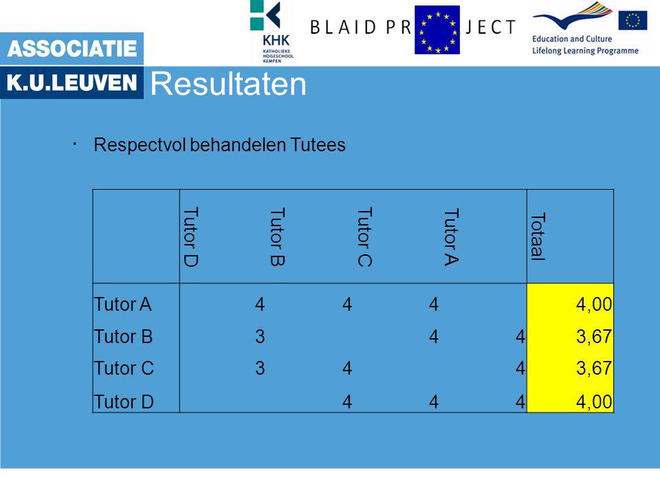 Resultaten . Respectvol behandelen Tutees Tutor D Tutor B Tutor C