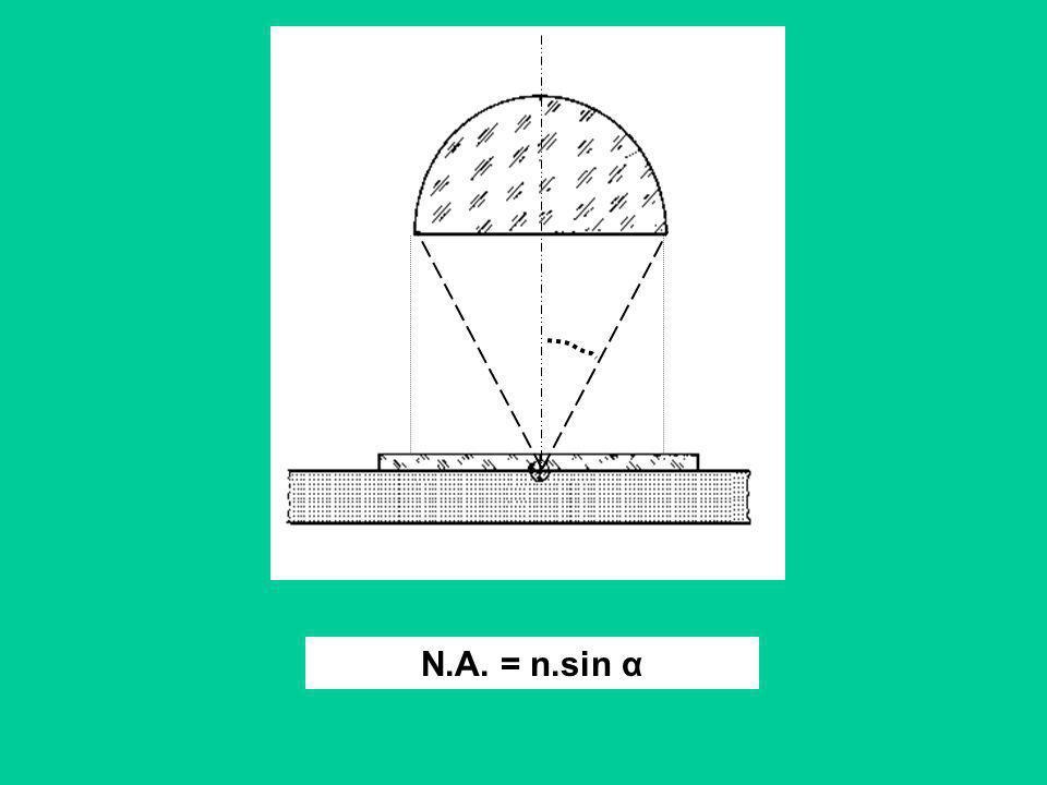 N.A. = n.sin α