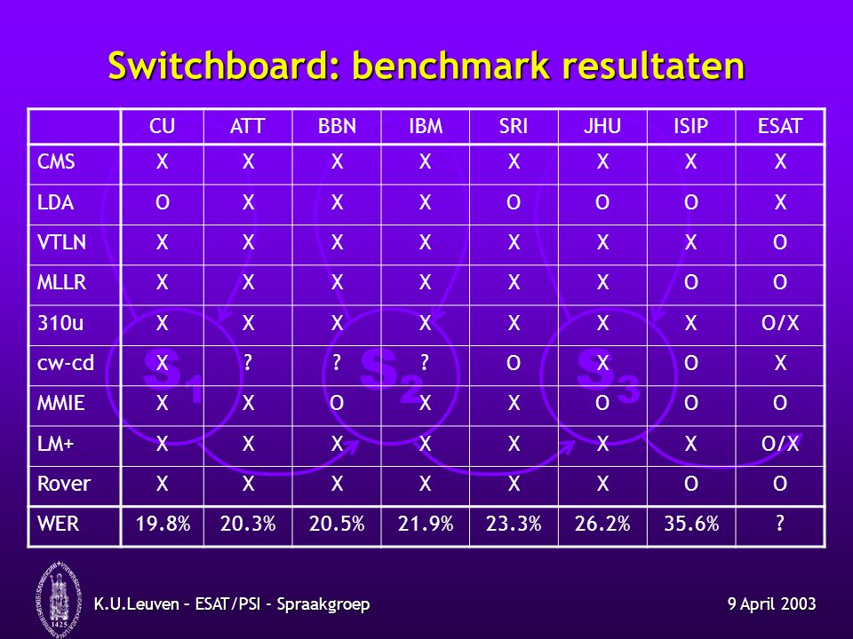 Switchboard: benchmark resultaten