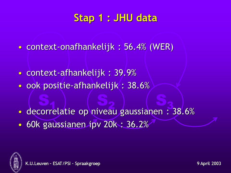 Stap 1 : JHU data context-onafhankelijk : 56.4% (WER)