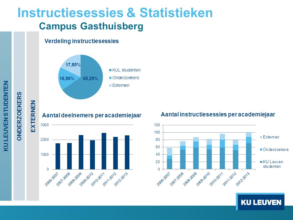 Instructiesessies & Statistieken