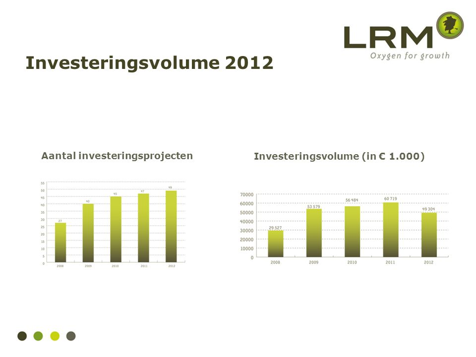 Investeringsvolume 2012 Aantal investeringsprojecten