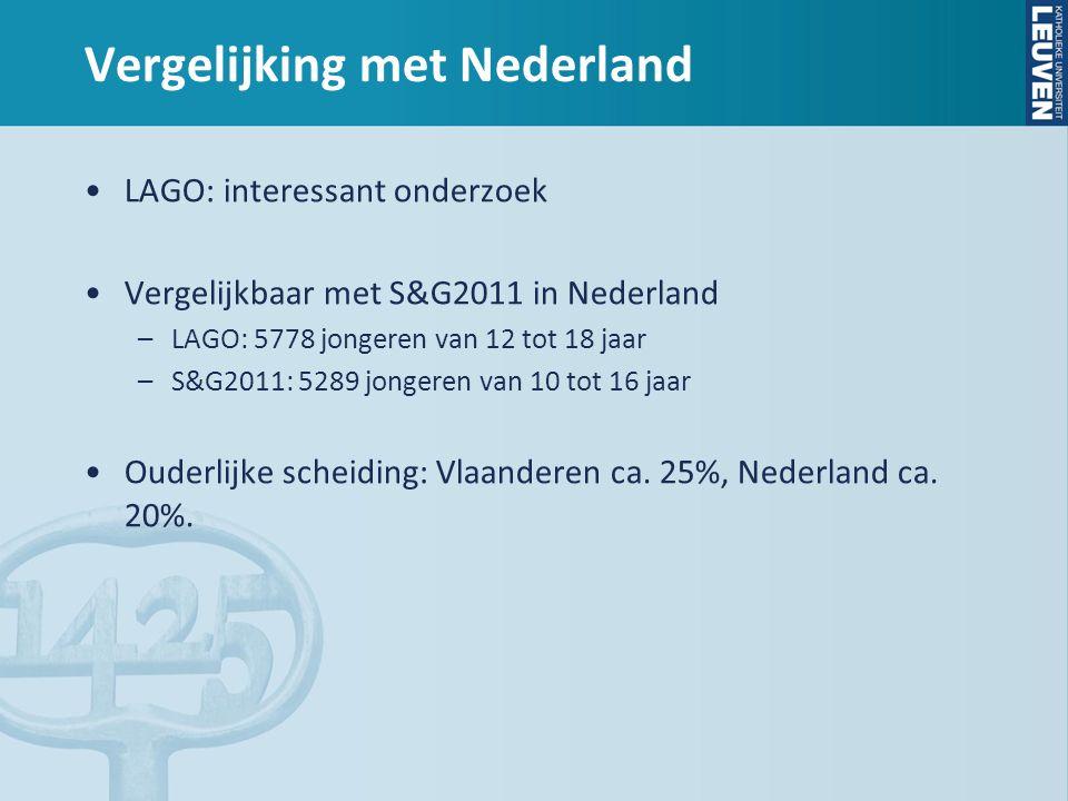 Vergelijking met Nederland