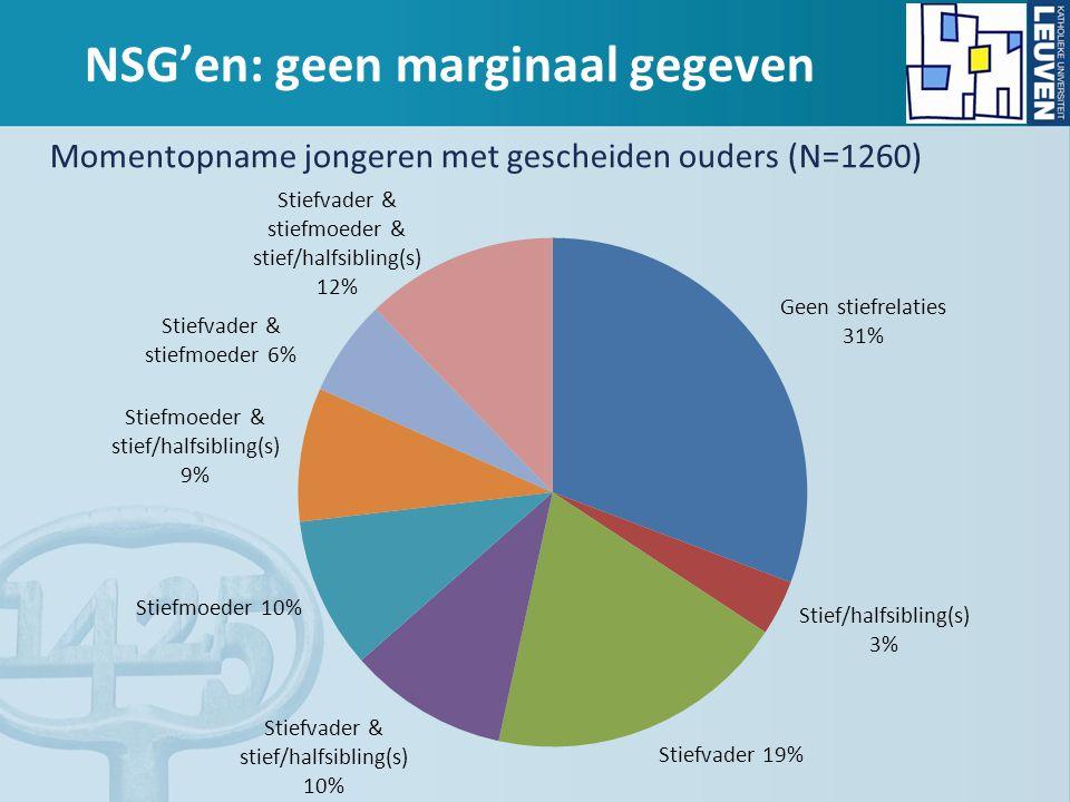 NSG'en: geen marginaal gegeven