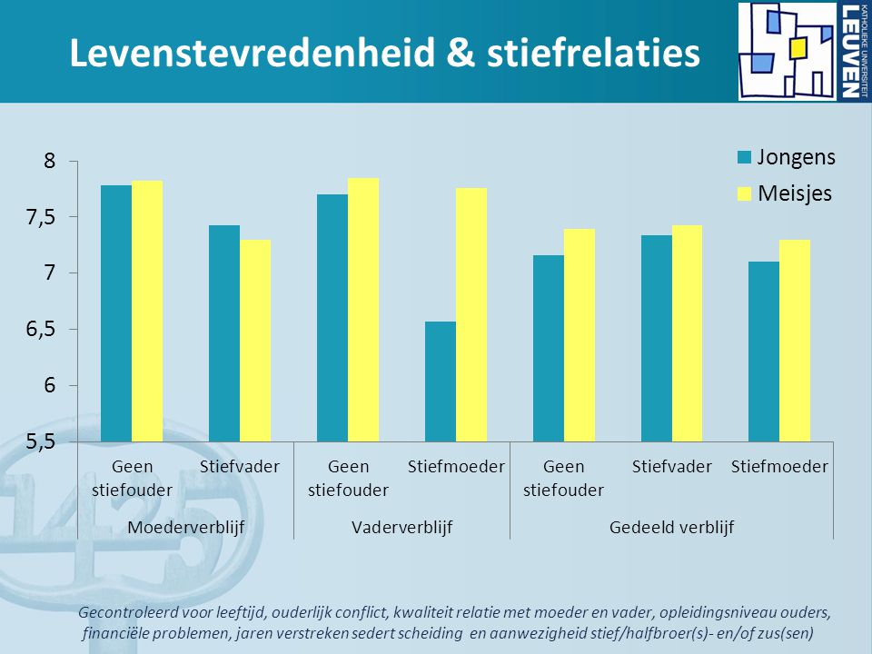 Levenstevredenheid & stiefrelaties
