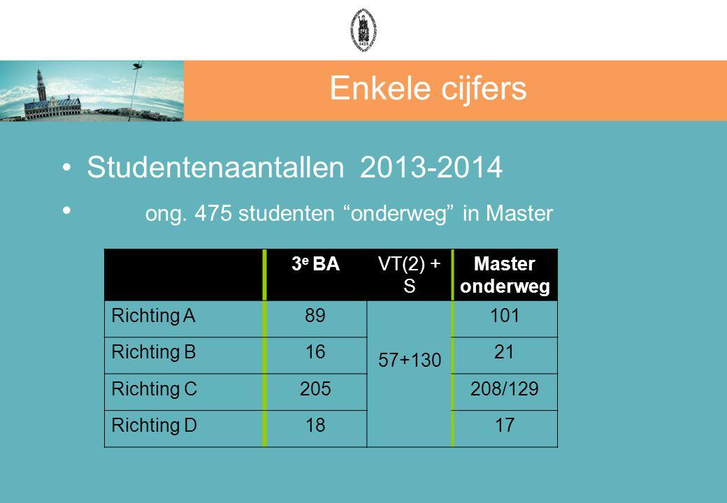 Enkele cijfers Studentenaantallen 2013-2014