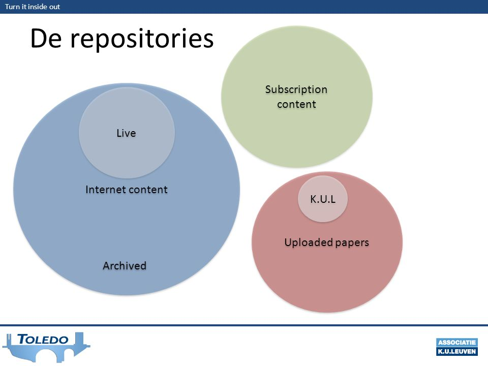 De repositories Subscription content Live Internet content K.U.L