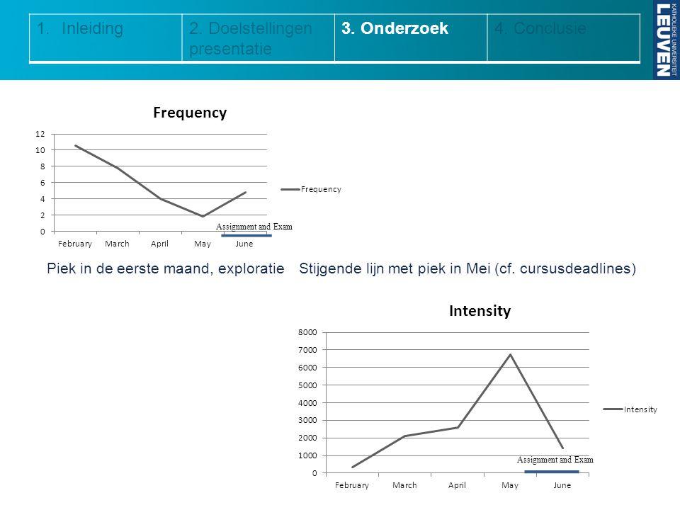 2. Doelstellingen presentatie 3. Onderzoek 4. Conclusie