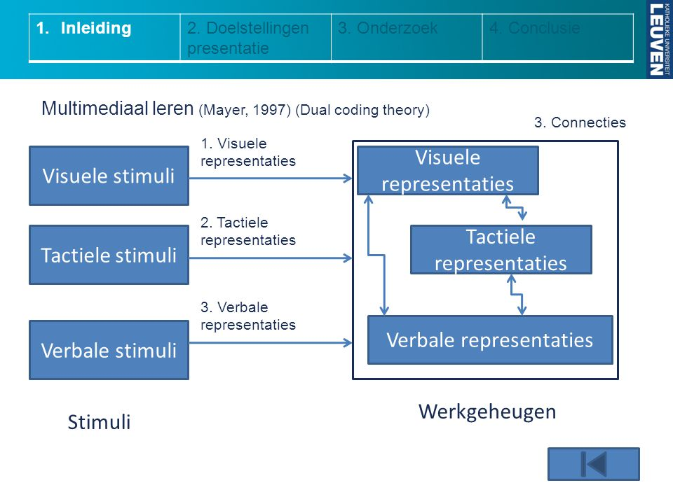 Visuele representaties Visuele stimuli Visuele representaties