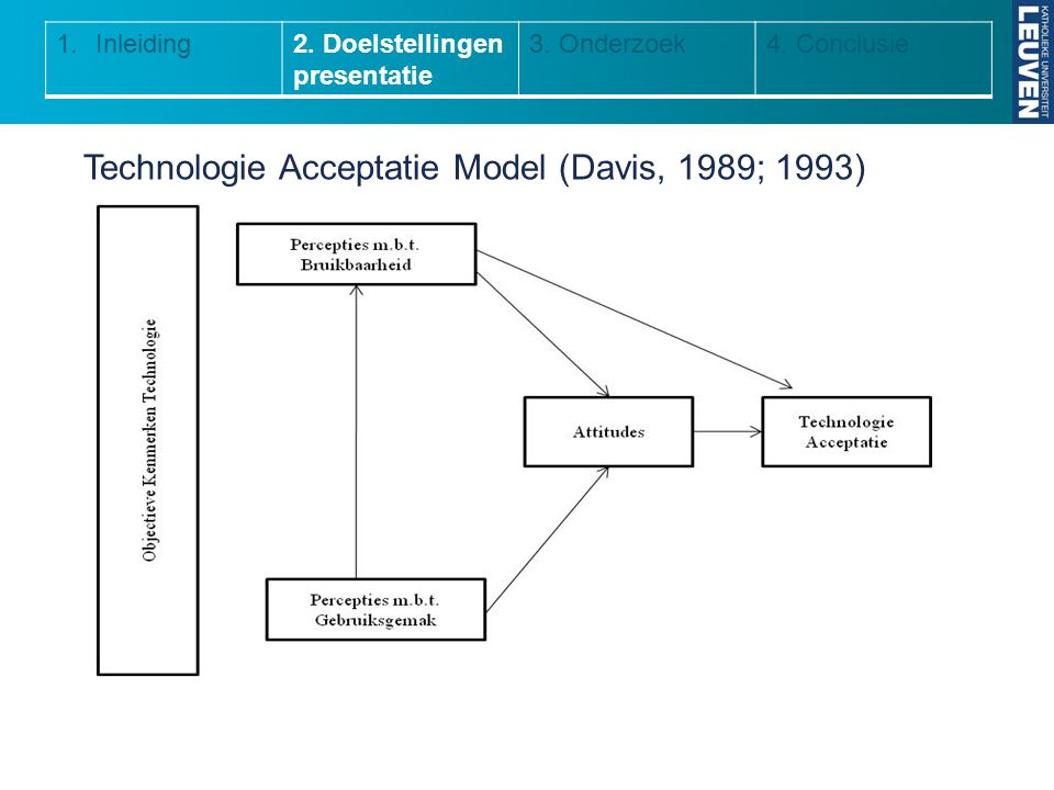 Technologie Acceptatie Model (Davis, 1989; 1993)