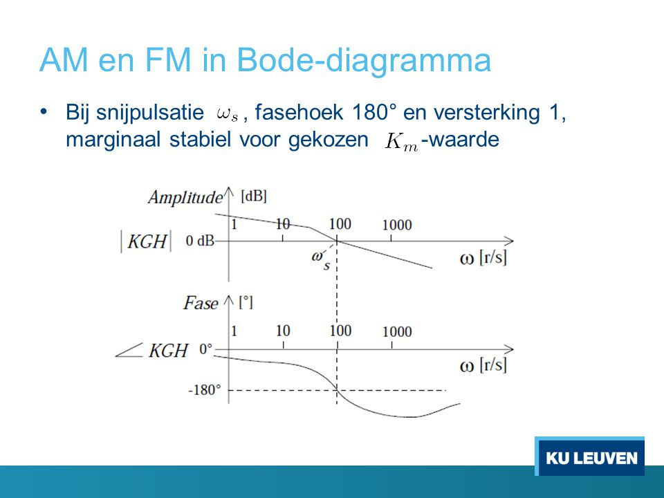 AM en FM in Bode-diagramma