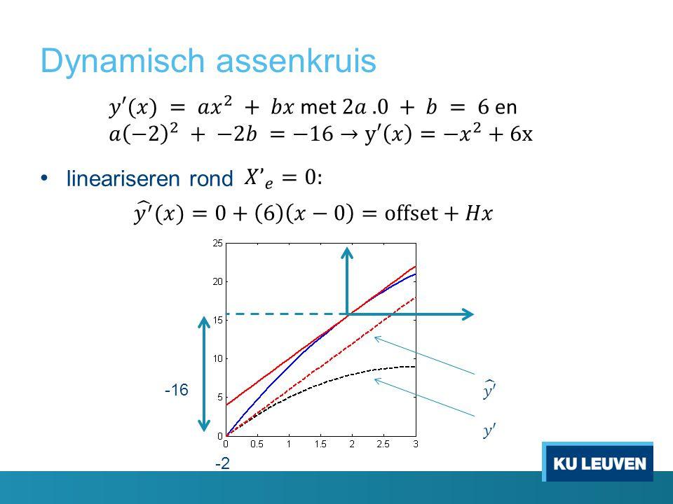 Dynamisch assenkruis lineariseren rond -16 𝑦′ 𝑦′ -2