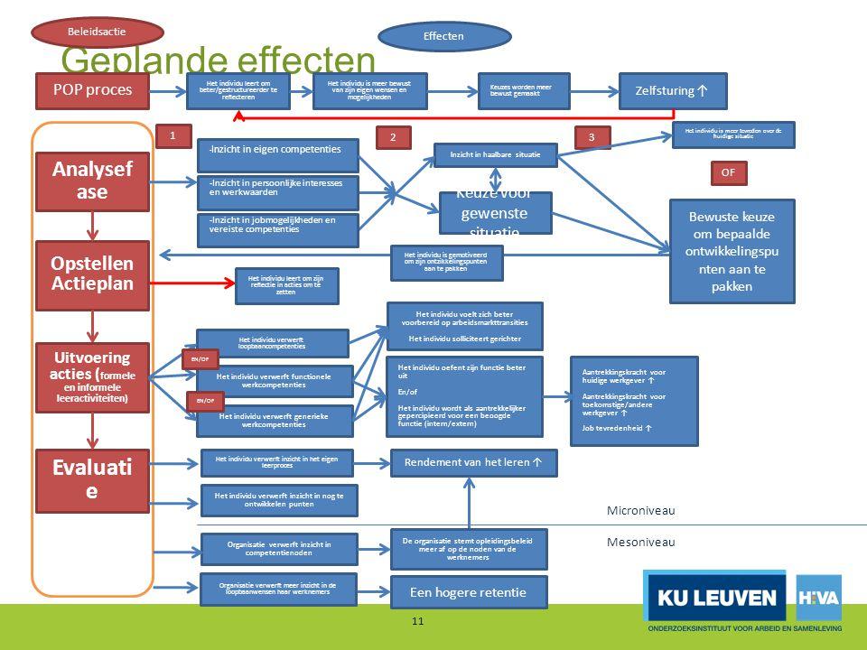 Uitvoering acties (formele en informele leeractiviteiten)