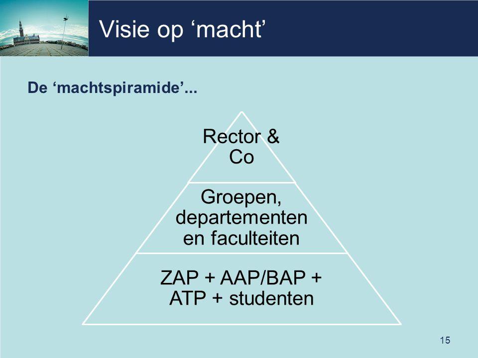 Visie op 'macht' ZAP + AAP/BAP + ATP + studenten