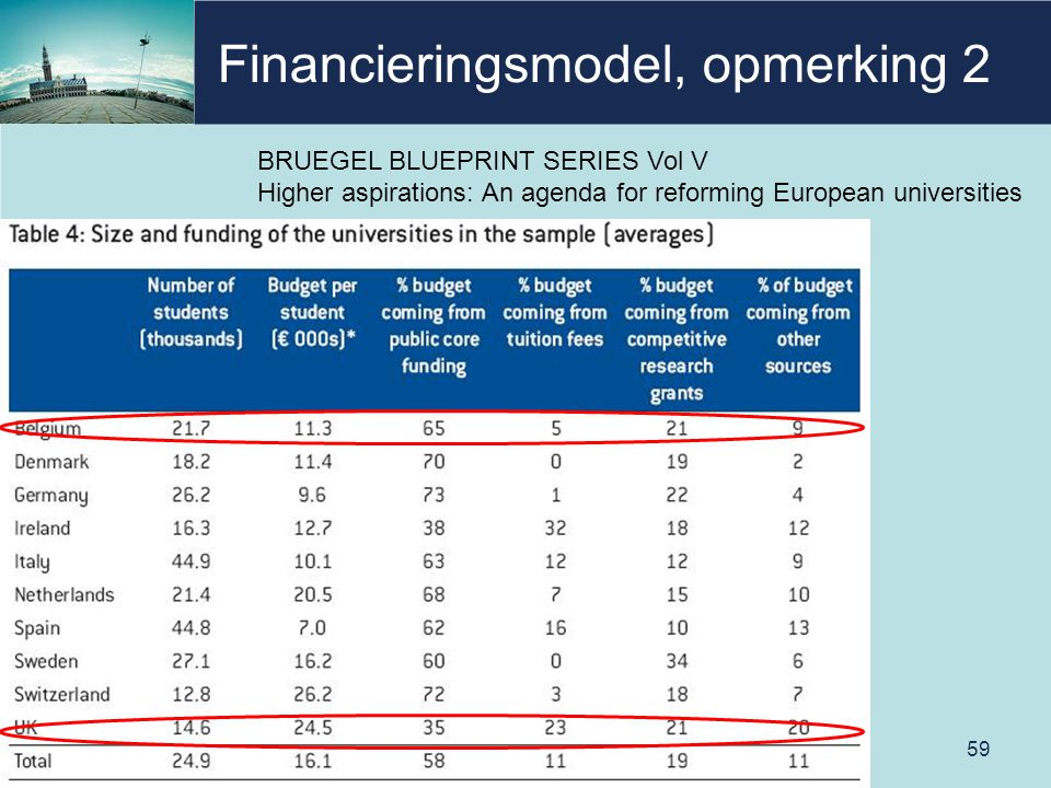 Financieringsmodel, opmerking 2