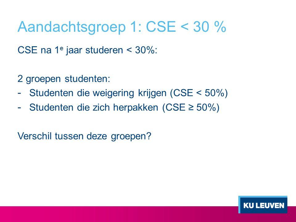 Aandachtsgroep 1: CSE < 30 %