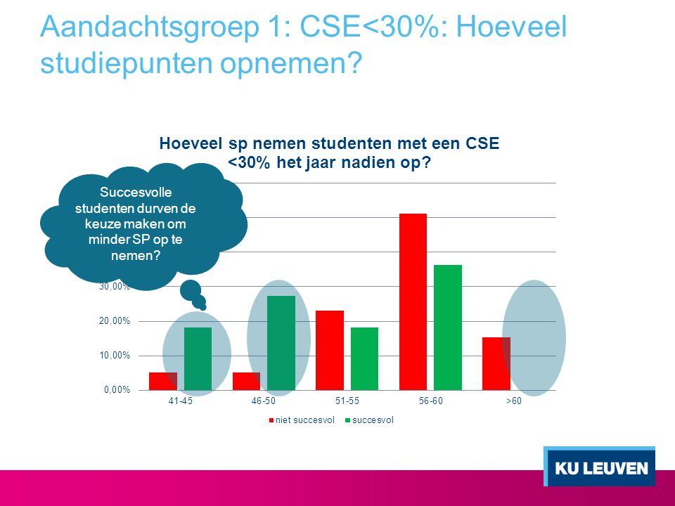 Aandachtsgroep 1: CSE<30%: Hoeveel studiepunten opnemen