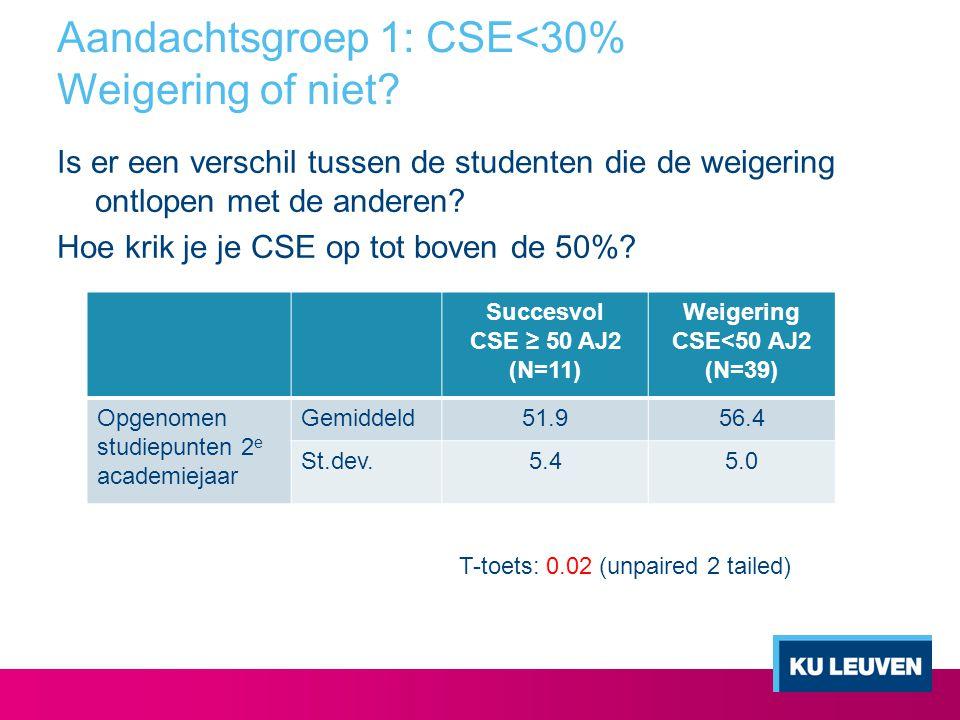 Aandachtsgroep 1: CSE<30% Weigering of niet